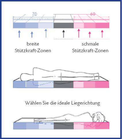MY BALANCE15 7-Zonen Kaltschaummatratze 120 x 200 | Härtegrad 2 DETAIL_IMAGE 3